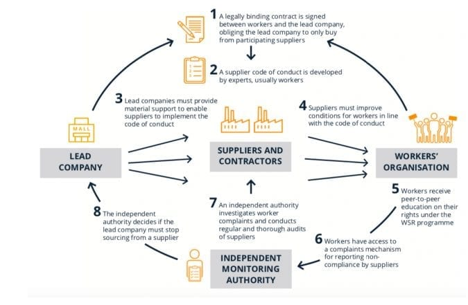 Exploring a New Model for Tackling Labor Abuse in Supply Chains