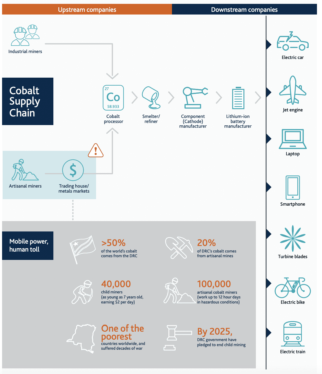 Modern Slavery: The true cost of cobalt mining